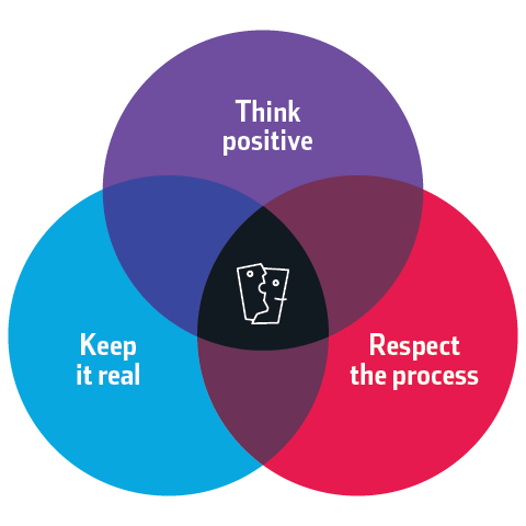 Venn diagram of the core values of Counterpart Communication Design, which are think positive, keep it real, and respect the process